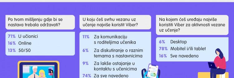 U prosjeku, 22% korisnika ankete izjavili su da koriste Viber na desktopu ili tableu kao primarni alat u obrazovanju