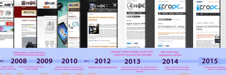 Portal CroPC se tijekom godina svoga rada mijenjao vizualno, sadržajno, tehnološki,...